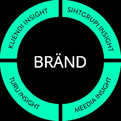 agentuurist6-turundustooriistad-brand