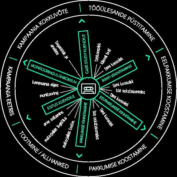 agentuurist7-turundusprotsessid-ketas